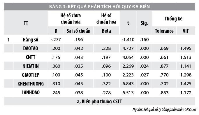 Yếu tố ảnh hưởng đến chia sẻ tri thứccủa nhân viên ngân hàng BIDV tại TP. Hồ Chí Minh - Ảnh 3