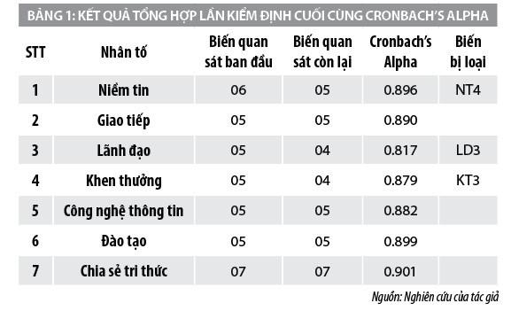 Yếu tố ảnh hưởng đến chia sẻ tri thứccủa nhân viên ngân hàng BIDV tại TP. Hồ Chí Minh - Ảnh 1