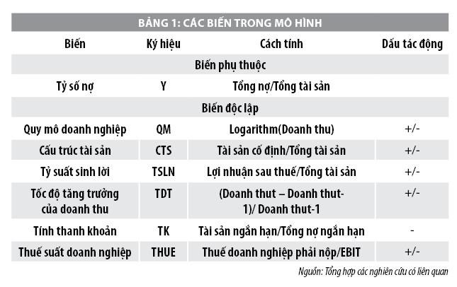 Đánh giá cấu trúc vốn của các công tyngành Thực phẩm niêm yết trên Sở Giao dịch Chứng khoán TP. Hồ Chí Minh - Ảnh 1