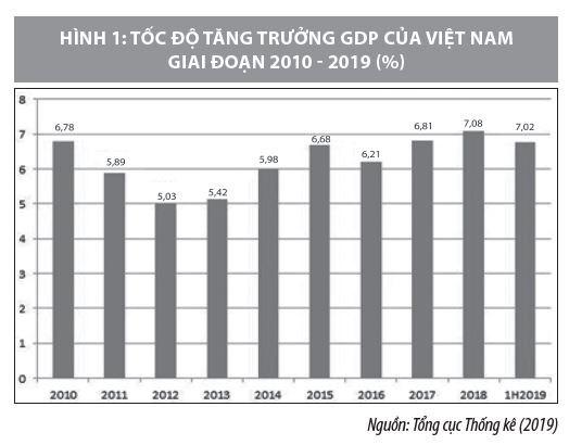 Đầu tư công giai đoạn 2010-2019 và những vấn đề đặt ra cho giai đoạn mới - Ảnh 1