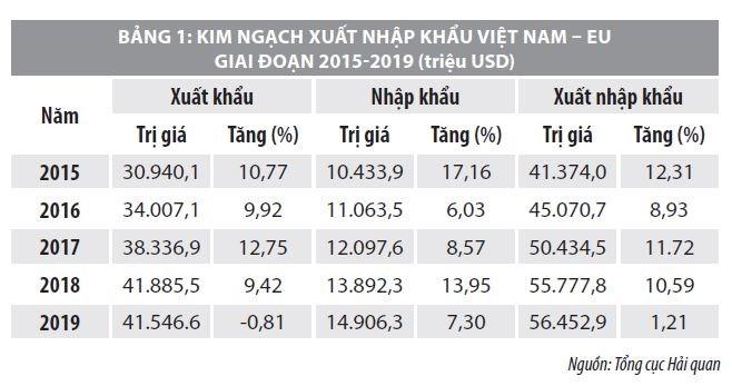 Tác động của EVFTA đến nền kinh tế Việt Nam và một số khuyến nghị - Ảnh 1