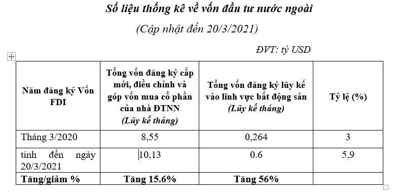 Thị trường địa ốc hút mạnh vốn FDI - Ảnh 1
