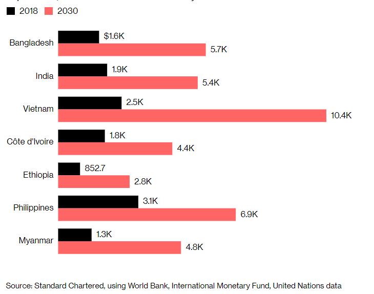 Thu nhập bình quân đầu người của Việt Nam sẽ đạt 10.400 USD vào năm 2030? - Ảnh 1