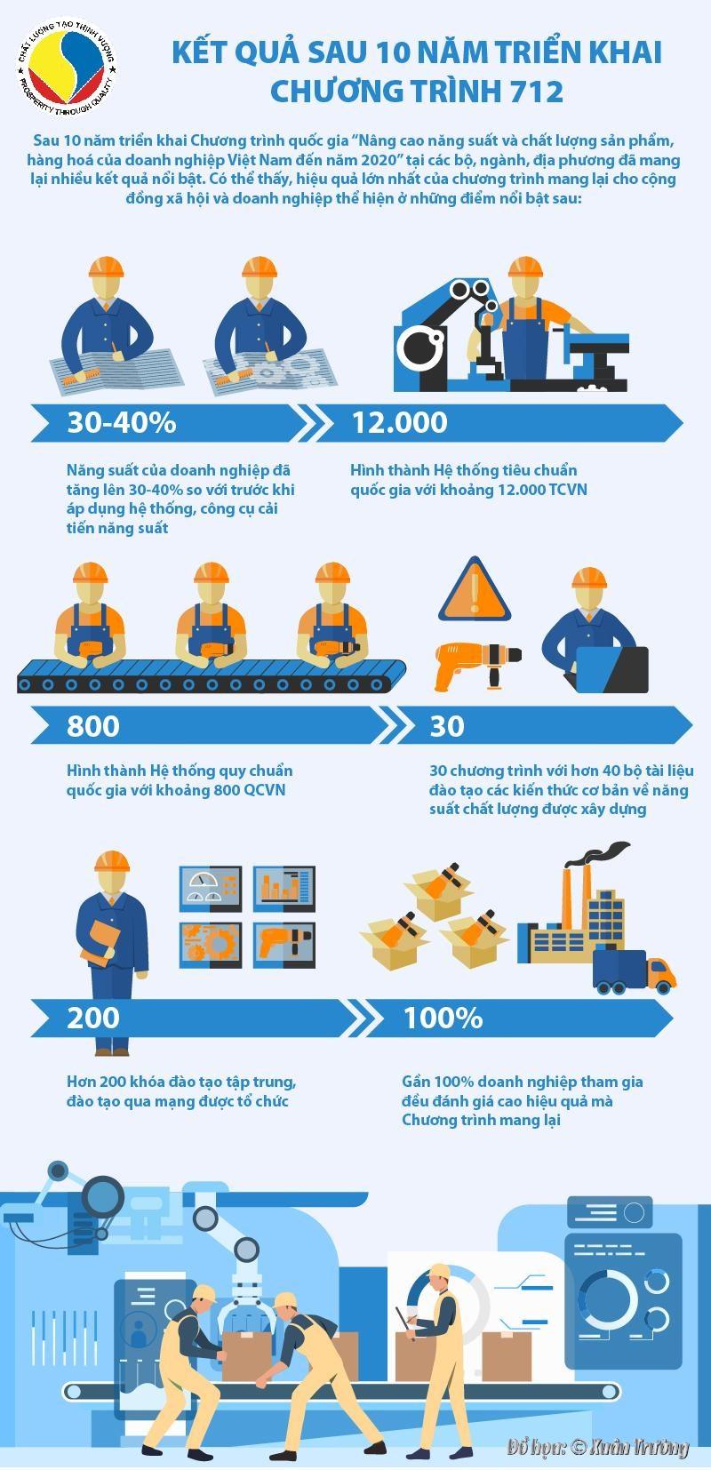 [Infographics] Kết quả sau 10 năm triển khai Chương trình 712 - Ảnh 1