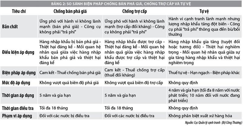 Phòng vệ thương mại của Việt Nam trong bối cảnh tham gia các FTA - Ảnh 2