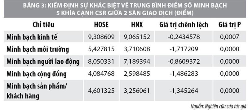 Minh bạch trách nhiệm xã hội của công ty niêm yết trên thị trường chứng khoán Việt Nam - Ảnh 3