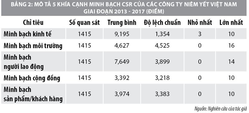 Minh bạch trách nhiệm xã hội của công ty niêm yết trên thị trường chứng khoán Việt Nam - Ảnh 2