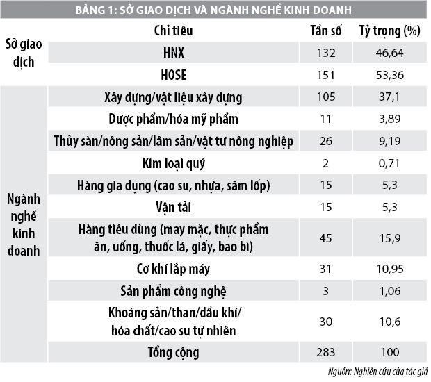 Minh bạch trách nhiệm xã hội của công ty niêm yết trên thị trường chứng khoán Việt Nam - Ảnh 1