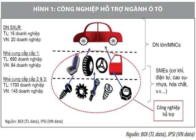 Phát triển công nghiệp hỗ trợ ngành ô tô: Thực trạng và giải pháp - Ảnh 1
