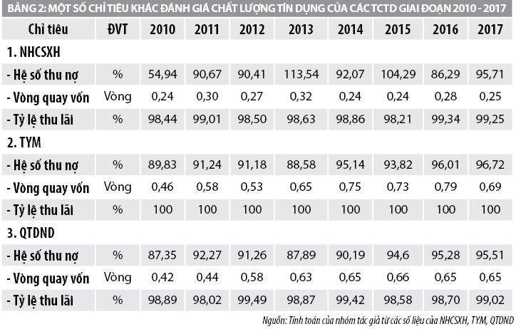 Nâng cao chất lượng tín dụng cho vay hộ nghèocủa các tổ chức tín dụng tỉnh Thái Nguyên - Ảnh 2