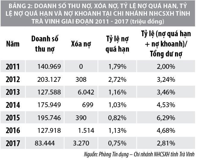 Nâng cao khả năng tiếp cận tín dụng vi mô  tại Ngân hàng Chính sách xã hội tỉnh Trà Vinh - Ảnh 2