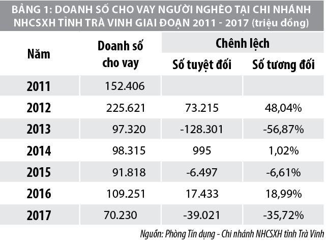 Nâng cao khả năng tiếp cận tín dụng vi mô  tại Ngân hàng Chính sách xã hội tỉnh Trà Vinh - Ảnh 1