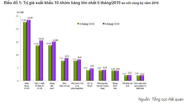 6 tháng đầu năm, mức thặng dư thương mại hàng hóa của Việt Nam đạt 1,59 tỷ USD - Ảnh 1