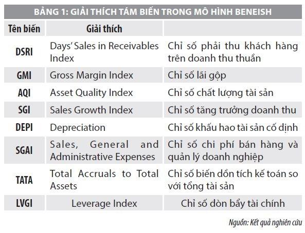 Tác động của các tỷ số tài chính đến đo lường gian lận báo cáo tài chính - Ảnh 1
