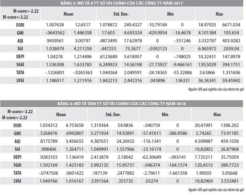 Tác động của các tỷ số tài chính đến đo lường gian lận báo cáo tài chính - Ảnh 3