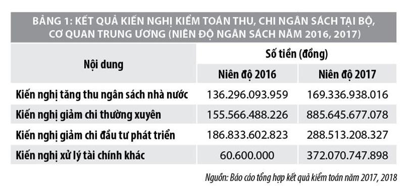 Giải pháp nâng cao chất lượng kiểm toán ngân sách nhà nước tại các bộ, cơ quan trung ương - Ảnh 1