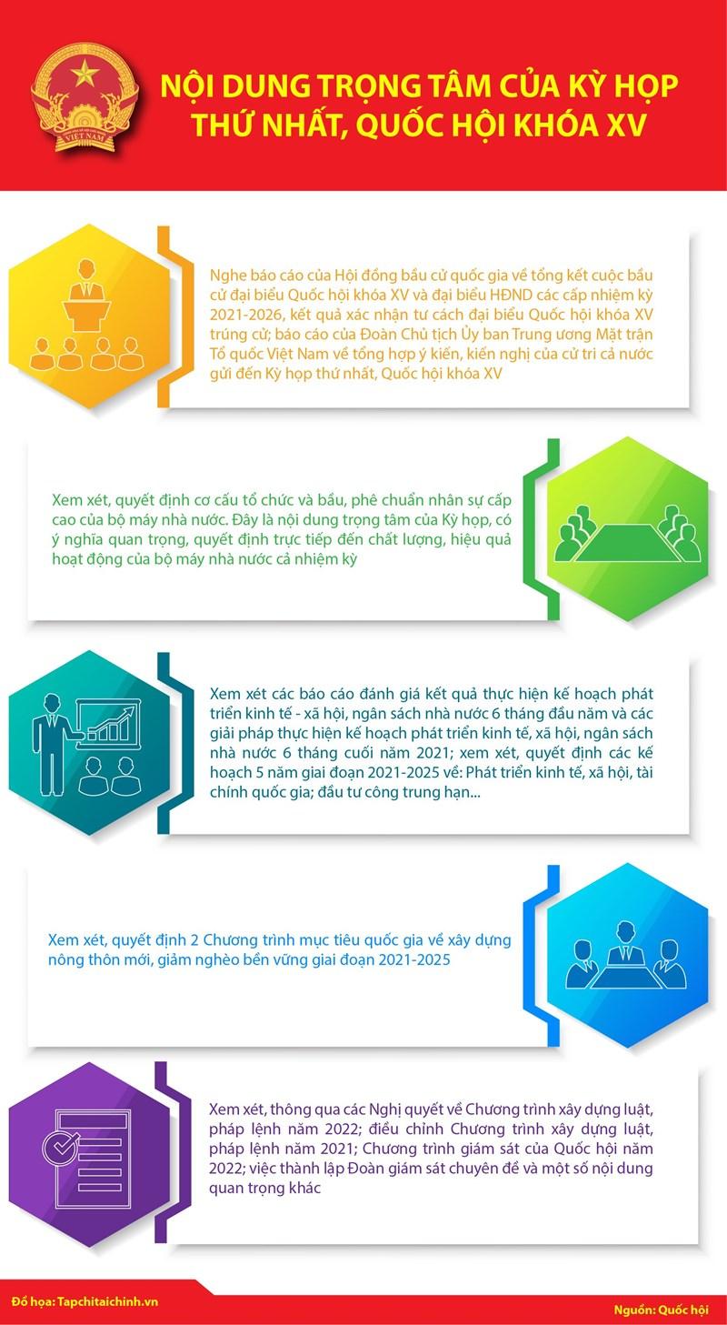 [Infographics] Nội dung trọng tâm của Kỳ họp thứ nhất, Quốc hội khóa XV - Ảnh 1