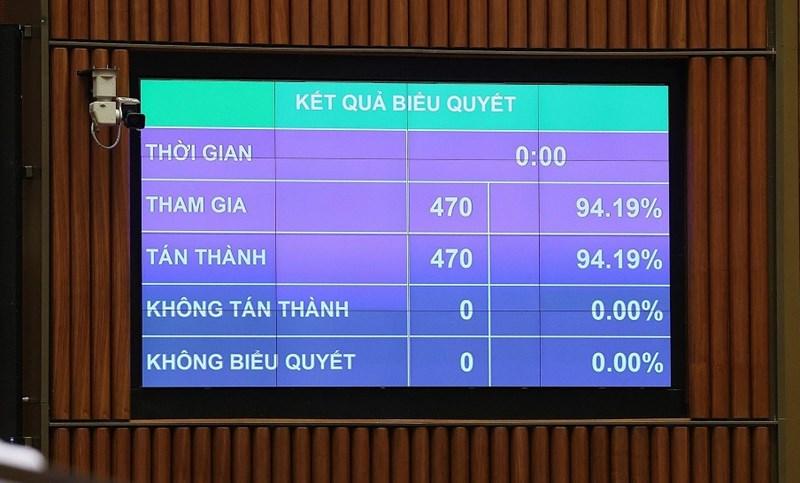 Quốc hội biểu quyết thông qua Nghị quyết về cơ cấu tổ chức của Chính phủ nhiệm kỳ 2021-2026.