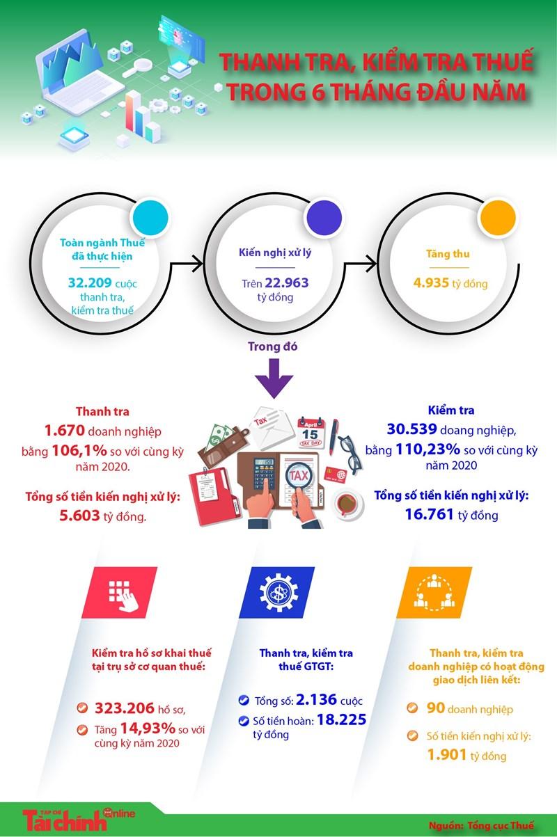 [Infographics] Kết quả thanh tra, kiểm tra thuế 6 tháng đầu năm 2021 - Ảnh 1