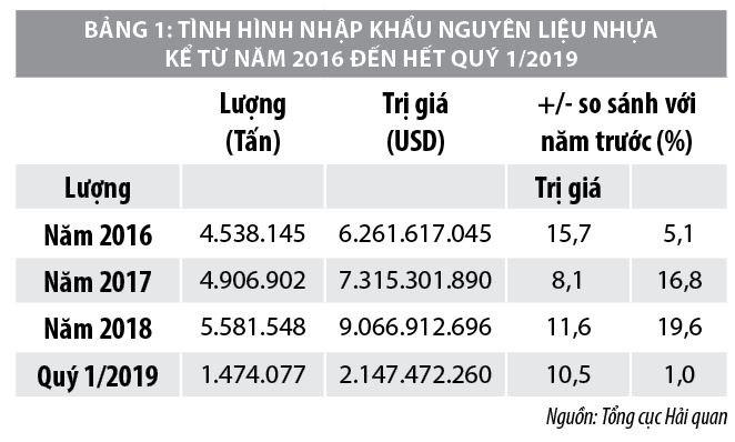 Tiềm năng và xu hướng phát triển ngành nhựa Việt Nam - Ảnh 3