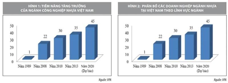 Tiềm năng và xu hướng phát triển ngành nhựa Việt Nam - Ảnh 1