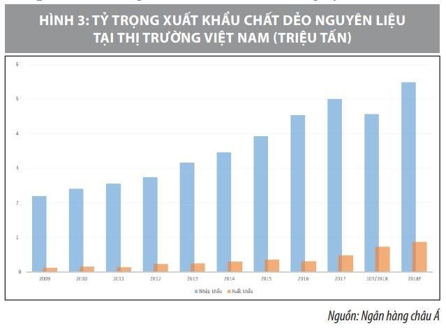 Tiềm năng và xu hướng phát triển ngành nhựa Việt Nam - Ảnh 2