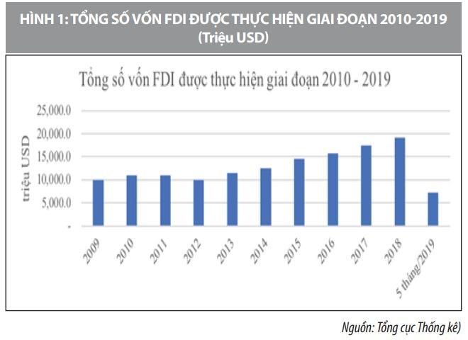 Thu hút FDI vào Việt Nam: Lượng tăng, chất chậm đổi  - Ảnh 1