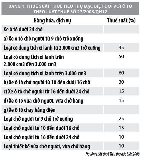 Tác động từ chính sách thuế tiêu thụ đặc biệt đối với thị trường ô tô Việt Nam - Ảnh 1