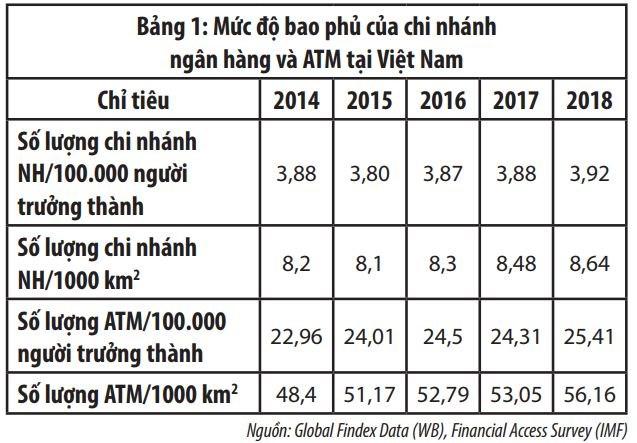 Phát triển tài chính toàn diện tại Việt Nam - Ảnh 1