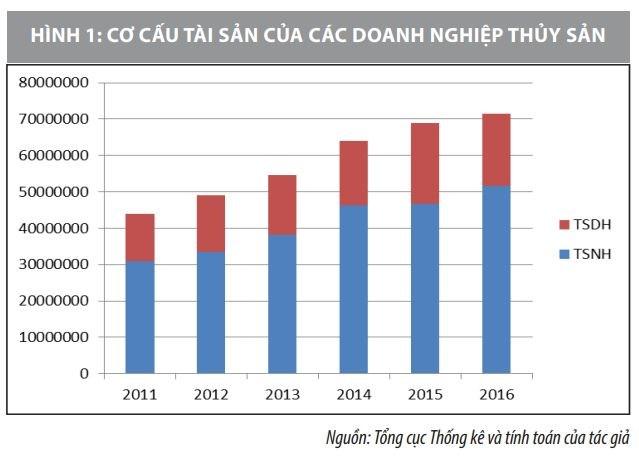Cơ cấu vốn của các doanh nghiệp thủy sản ở Việt Nam và vấn đề đặt ra - Ảnh 1