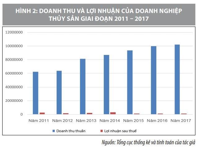Cơ cấu vốn của các doanh nghiệp thủy sản ở Việt Nam và vấn đề đặt ra - Ảnh 4