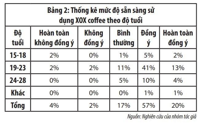 """Đánh giá dự án khởi nghiệp mô hình dịch vụ """"cà phê vận động"""" - Ảnh 4"""