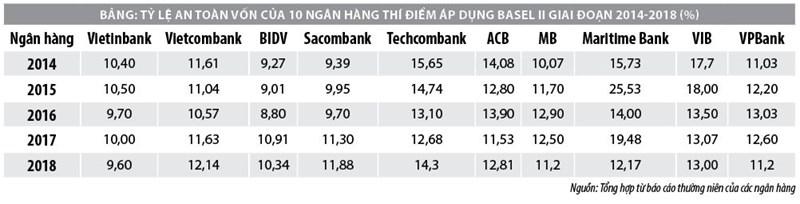 Triển khai Hiệp ước Basel II tại Việt Namvà một số giải pháp - Ảnh 1
