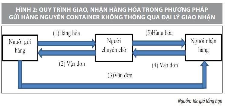 Luân chuyển chứng từ vận tải trong giao, nhận hàng hóa vận chuyển bằng container đường biển - Ảnh 2
