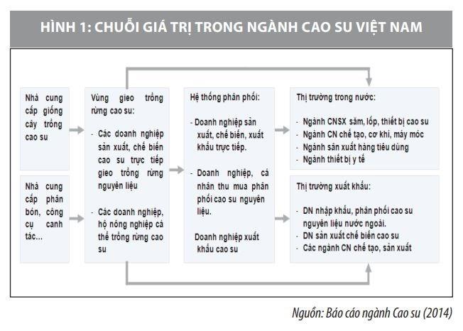 Nâng cao năng lực cạnh tranh của sản phẩm cao su Việt Nam - Ảnh 2