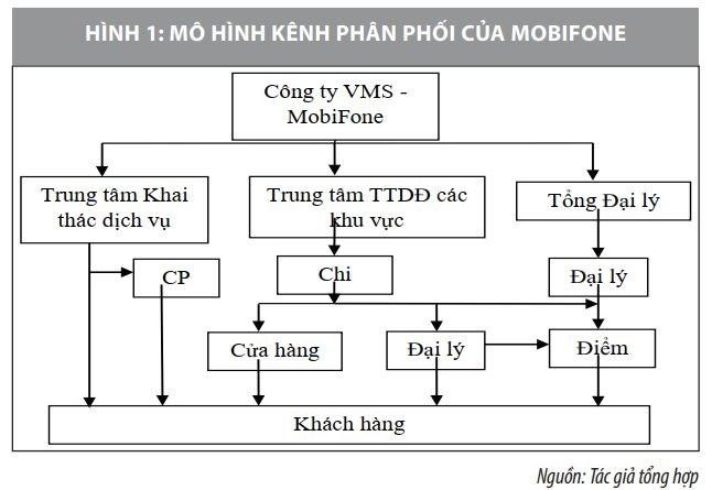 Nghiên cứu hoạt động marketing của thương hiệu thông tin di động Việt Nam - Ảnh 2