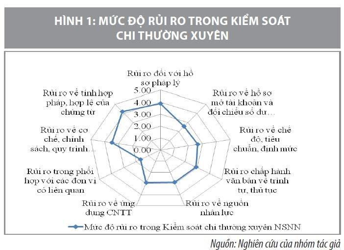 Quản lý rủi ro trong hoạt động kiểm soát chi thường xuyên NSNN qua Kho bạc Nhà nước Trà Vinh - Ảnh 1