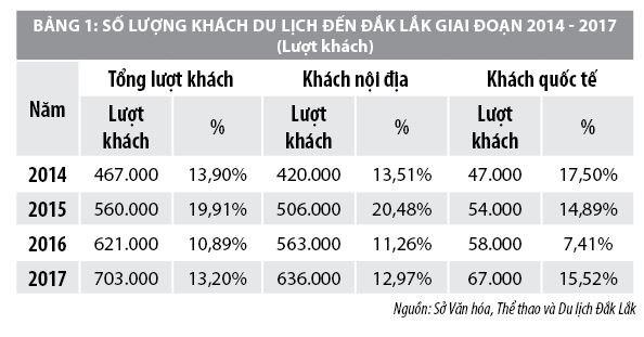 Một số giải pháp phát triển du lịch tỉnh Đắk Lắk - Ảnh 1
