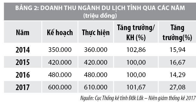 Một số giải pháp phát triển du lịch tỉnh Đắk Lắk - Ảnh 2