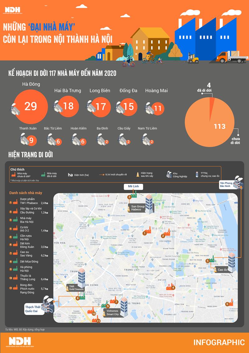 """[Infographics] Những """"đại nhà máy"""" còn lại trong nội thành Hà Nội - Ảnh 1"""