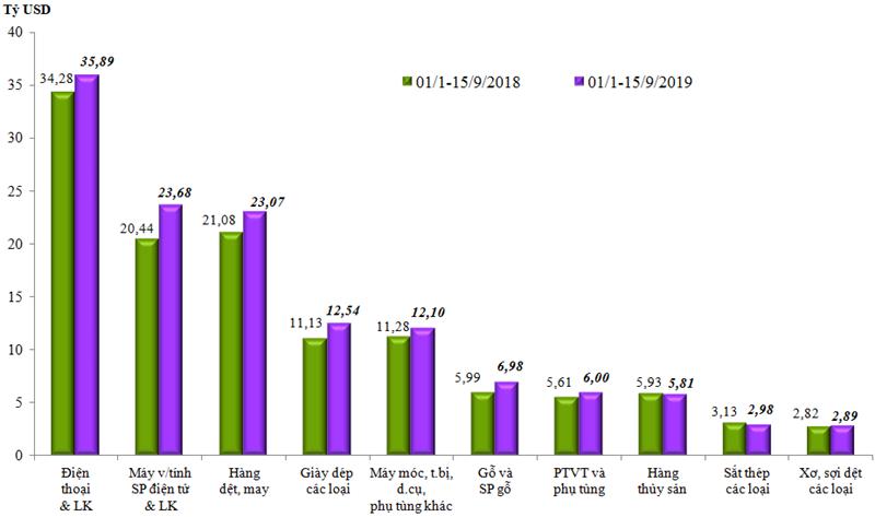 Trị giá xuất khẩu 10 nhóm hàng lớn nhất của Việt Nam(Cộng dồn từ đầu năm đến 15/9/2019 so với cùng kỳ năm 2018). Nguồn: Tổng cục Hải quan.