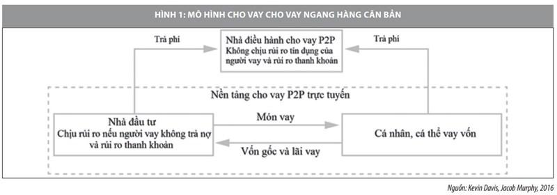 Cho vay ngang hàng tại Việt Nam và một số vấn đề đặt ra - Ảnh 2