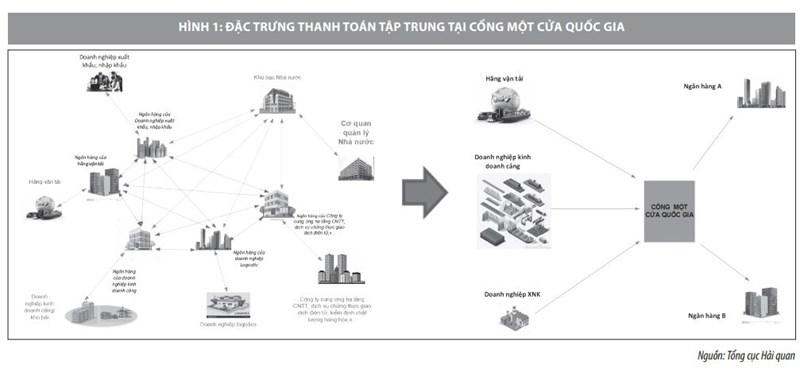 Triển khai thanh toán điện tử qua cơ chế một cửa quốc gia ở Việt Nam - Ảnh 1