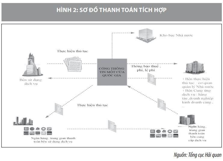 Triển khai thanh toán điện tử qua cơ chế một cửa quốc gia ở Việt Nam - Ảnh 2