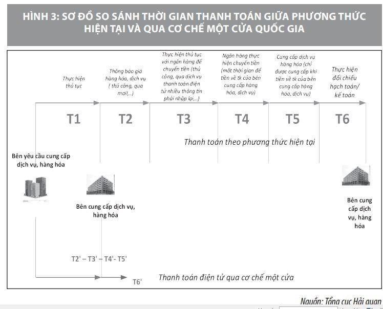 Triển khai thanh toán điện tử qua cơ chế một cửa quốc gia ở Việt Nam - Ảnh 3