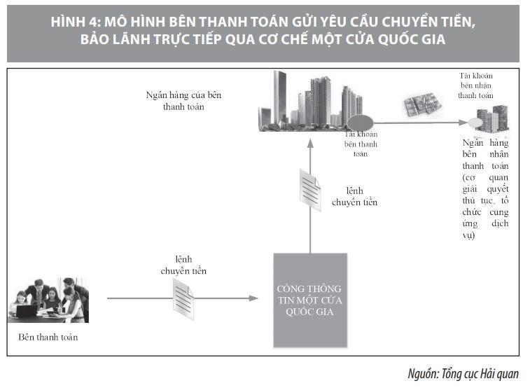 Triển khai thanh toán điện tử qua cơ chế một cửa quốc gia ở Việt Nam - Ảnh 4
