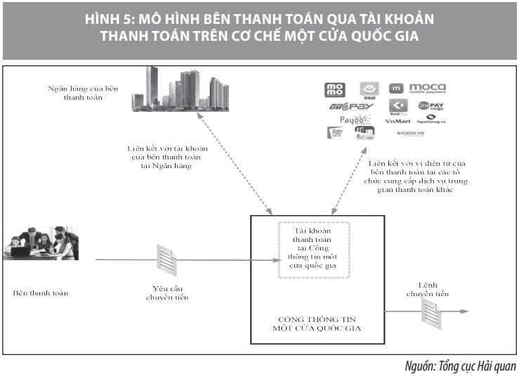 Triển khai thanh toán điện tử qua cơ chế một cửa quốc gia ở Việt Nam - Ảnh 5
