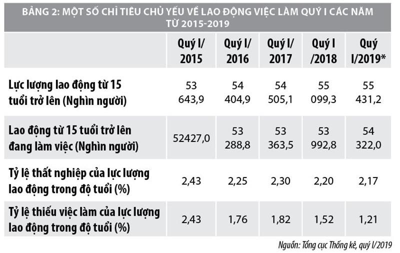 """Ảnh hưởng của những doanh nghiệp """"sống thực vật"""" tới tăng trưởng kinh tế Việt Nam - Ảnh 2"""