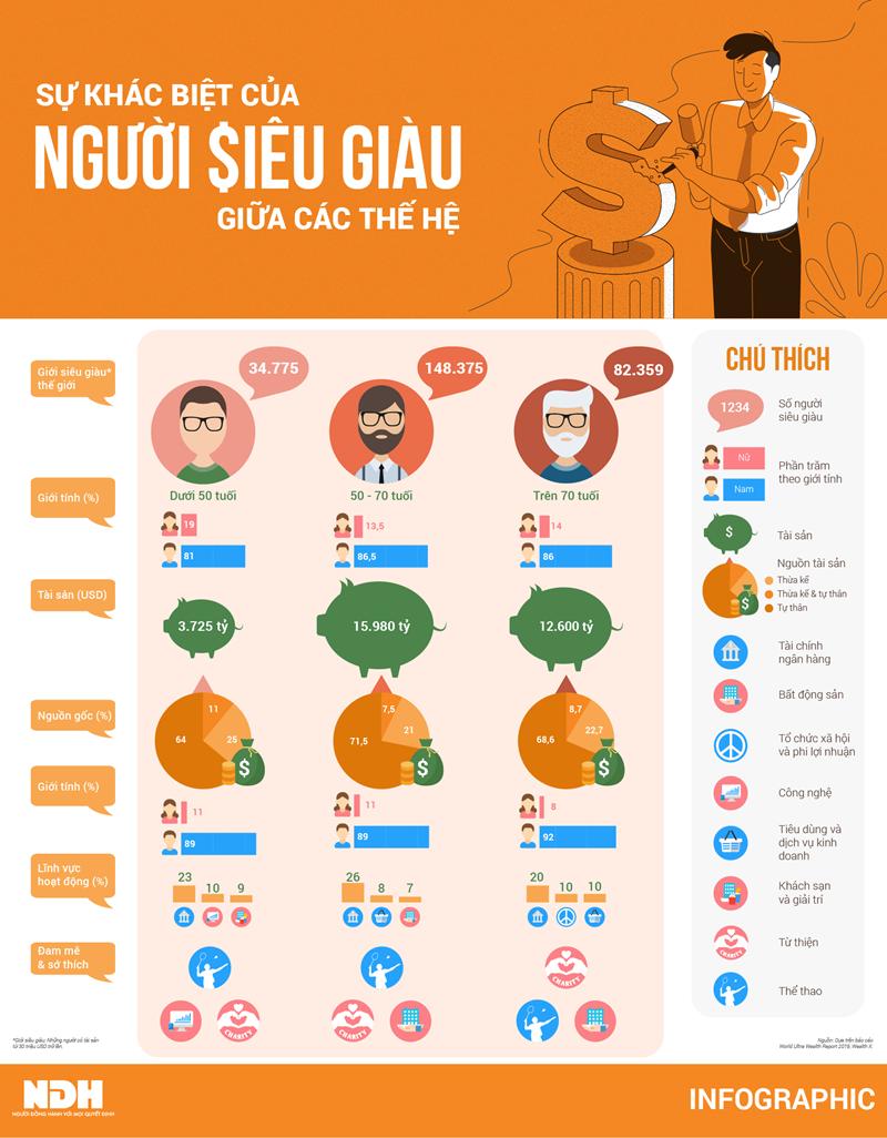 [Infographics] Sự khác biệt của người siêu giàu ở các độ tuổi - Ảnh 1