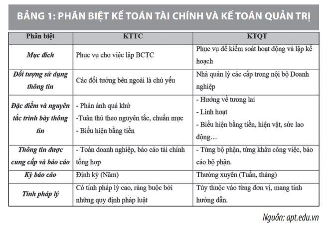 Vận dụng kế toán quản trị tại các doanh nghiệp sản xuất ở Việt Nam - Ảnh 1